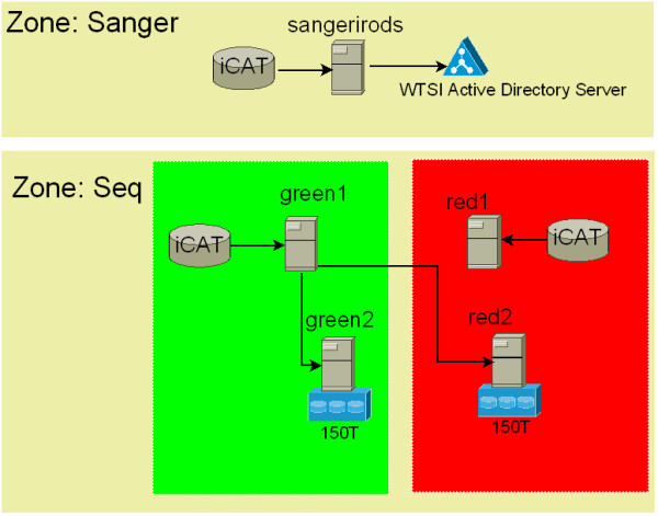 Implementing a genomic data management system using iRODS in the Wellcome Trust Sanger Institute.